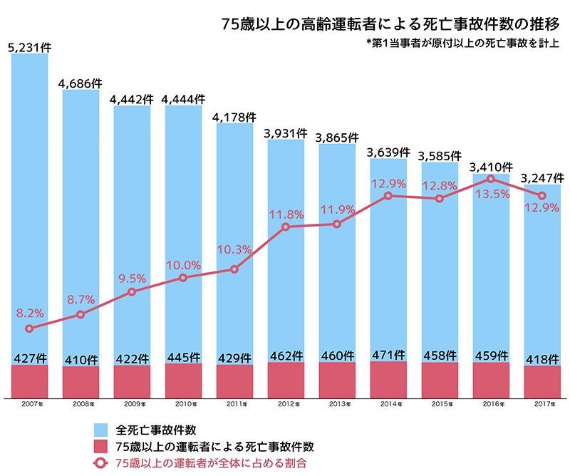 高齢ドライバーによる死亡事故件数の推移のグラフ
