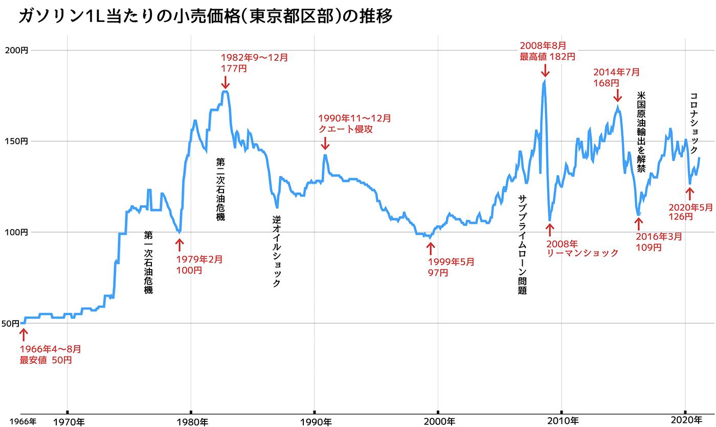 ガソリン価格の推移のグラフ(1966年〜2021年)
